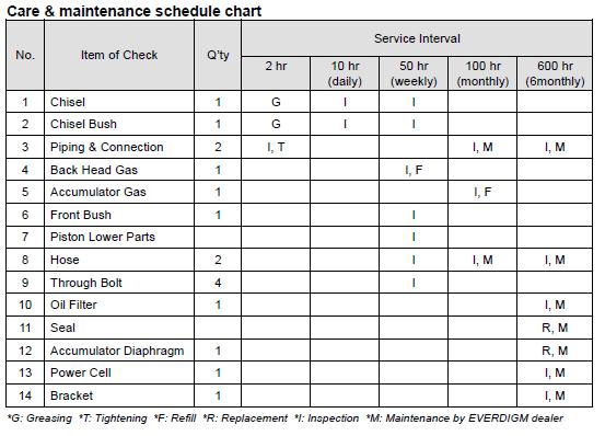 Care & maintenance schedule chart